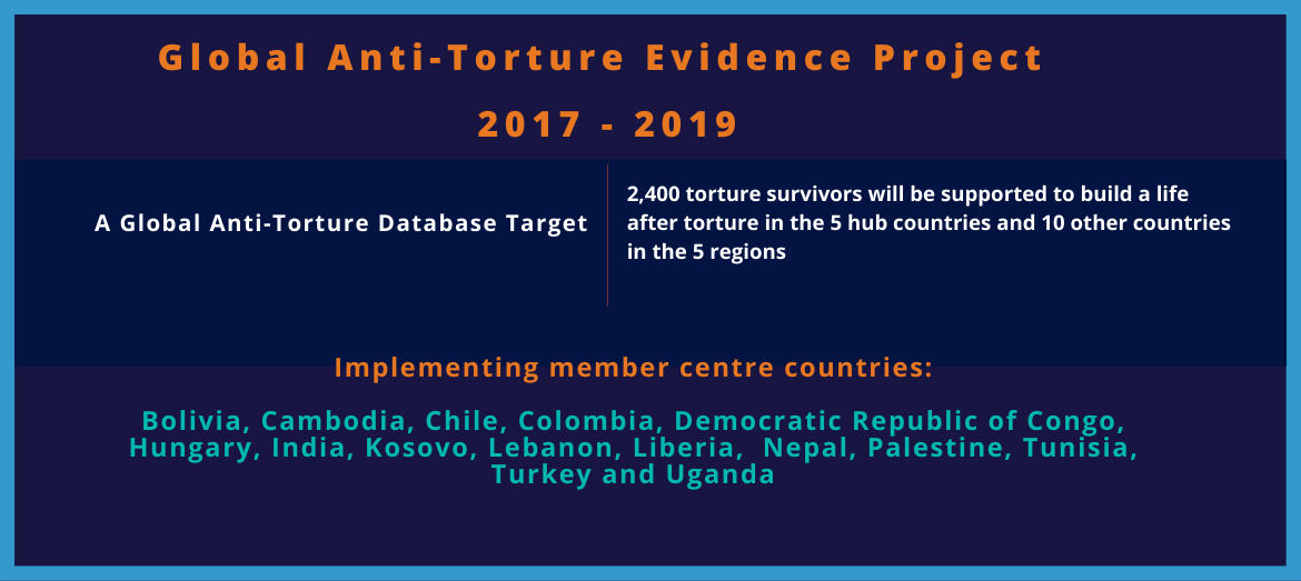 Empowering Rehabilitation Centres and Survivors of Torture